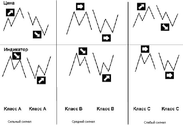 115 - ТС Кучера С. (sk-fx) Секреты дивергенции