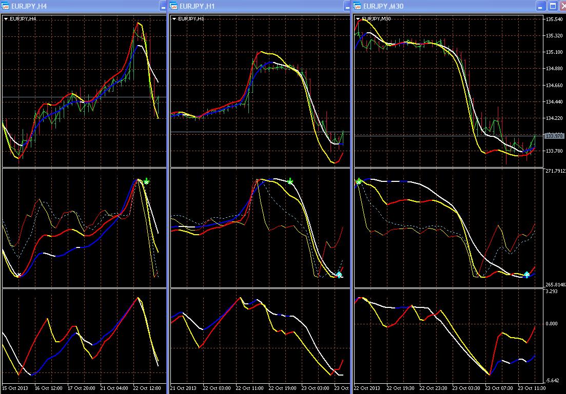 Точный индикатор форекс разворота цены на тф м1 курс доллара на бирже форекс на сегодня