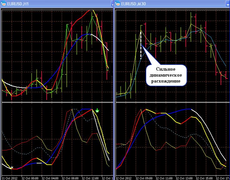 23 - ТС Кучера С. (sk-fx) Отражение индикатора короткого тренда от границы окна