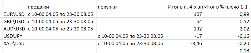 Screenshot 9 - Итоги недели 04.05.2020 - по 08.05.2020